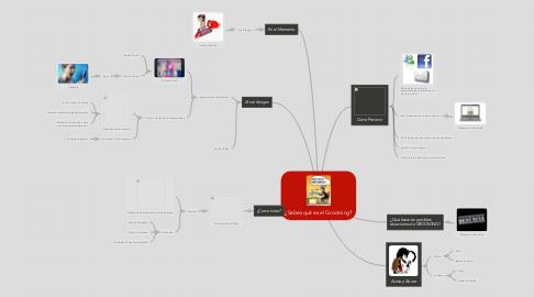 Mind Map: ¿Sabes qué es el Grooming?