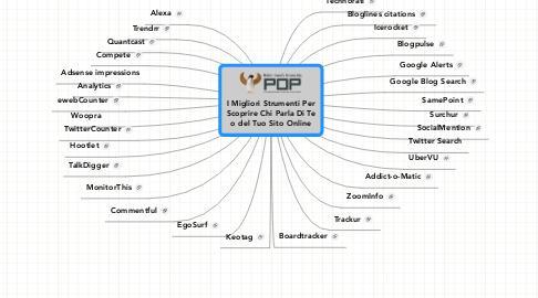 Mind Map: I Migliori Strumenti Per Scoprire Chi Parla Di Te o del Tuo Sito Online