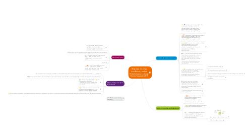 Mind Map: #Digiopus Opit ja oivallukset, tuotos Mobiiliohjaus-työpaja Hanna Toijala 2/2015