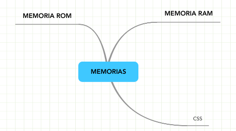 Mind Map: MEMORIAS