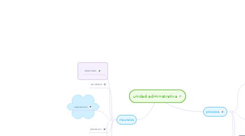Mind Map: unidad administrativa
