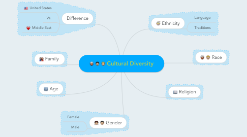 Mind Map: Cultural Diversity