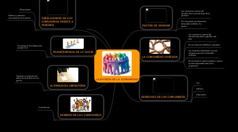 Mind Map: LA DVISIÓN DE LA COMUNIDAD