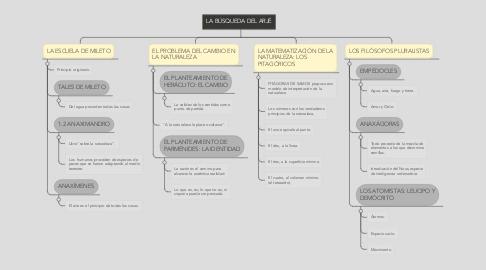 Mind Map: LA BÚSQUEDA DEL ARJÉ