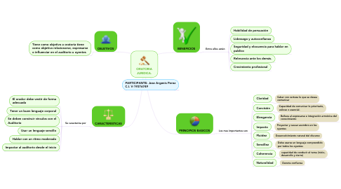 Mind Map: ORATORIA JURIDICA.