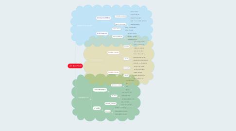 Mind Map: LA STAMPA 3D