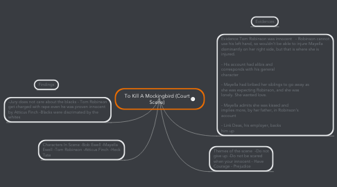 Mind Map: To Kill A Mockingbird (Court Scene)