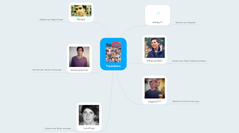 Mind Map: Youtubers