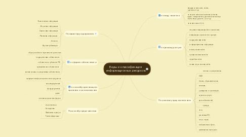 Mind Map: Виды и классификация информационных ресурсов