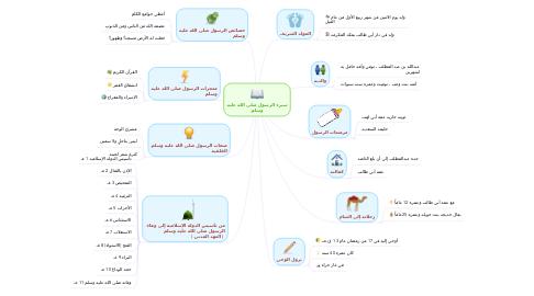 Mind Map: سيرة الرسول صلى الله عليه وسلم
