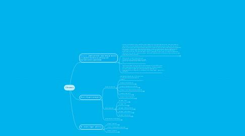Mind Map: Chronos
