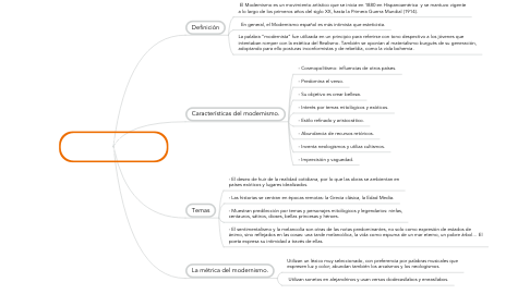 Mind Map: CARACTERÍSTICAS DEL MODERNISMO