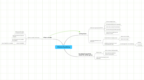 Mind Map: E-Readers/E-publishing