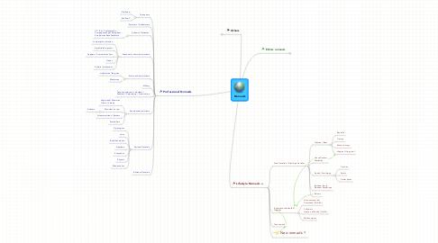 Mind Map: Nomads