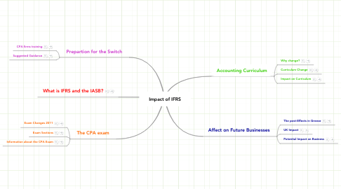 Mind Map: Impact of IFRS