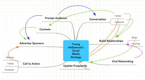 Mind Map: Young Hollywood's Social Media Strategy