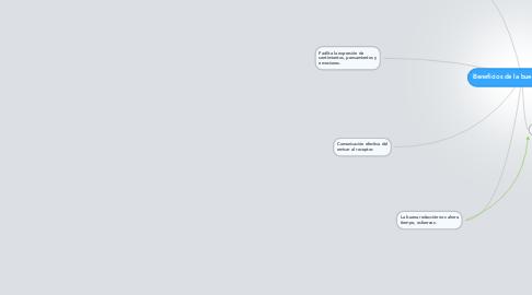 Mind Map: Beneficios de la buena redacción