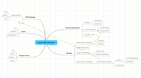 Mind Map: Popular Music Education