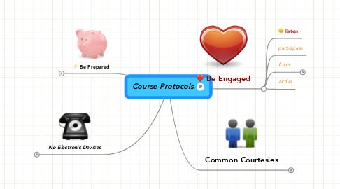 Mind Map: Course Protocols