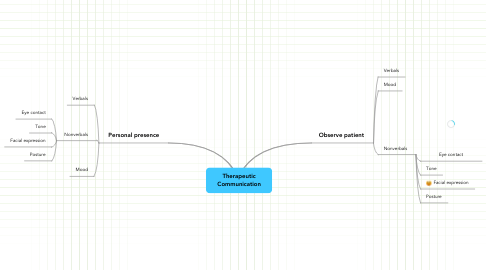 Mind Map: Therapeutic Communication