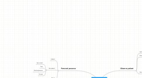 Mind Map: TherapeuticCommunication