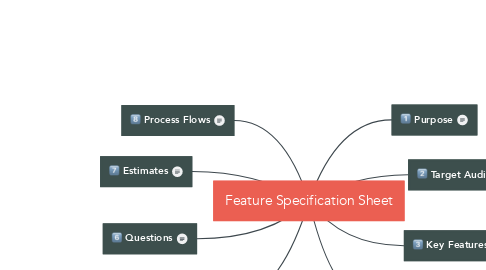 Mind Map: Feature Specification Sheet