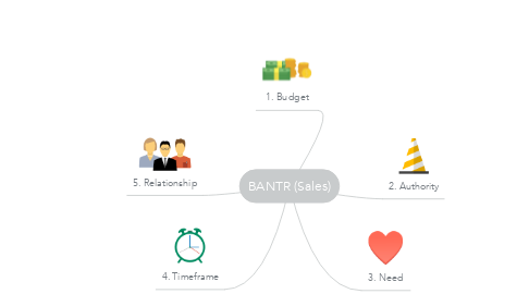 Mind Map: BANTR (Sales)