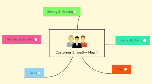 Mind Map: Customer Empathy Map