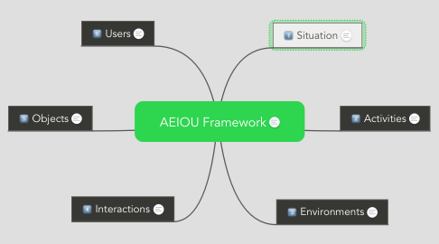 Mind Map: AEIOU Framework