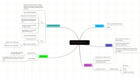 Mind Map: Standardized Testing