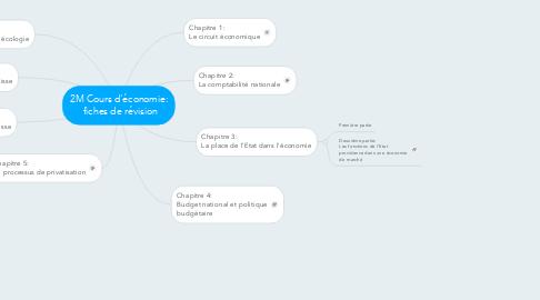 Mind Map: 2M Cours d'économie:  fiches de révision