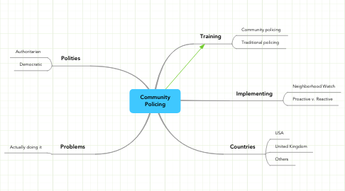 Mind Map: Community