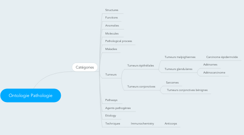 Mind Map: Ontologie Pathologie