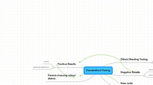 Mind Map: Standardized Testing