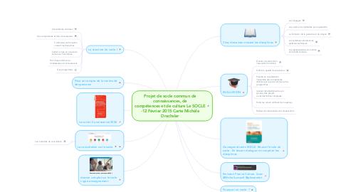 Mind Map: Projet de socle commun de connaissances, de compétences et de culture Le SOCLE -12 Février 2015 Carte Michèle Drechsler