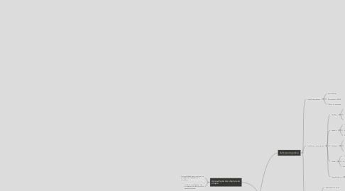 Mind Map: Projeto Hands-on