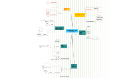 Mind Map: Aussie Whitegoods Rescue