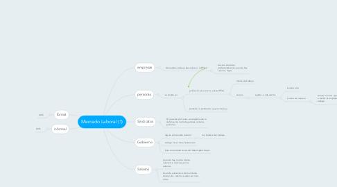Mind Map: Mercado Laboral (1)