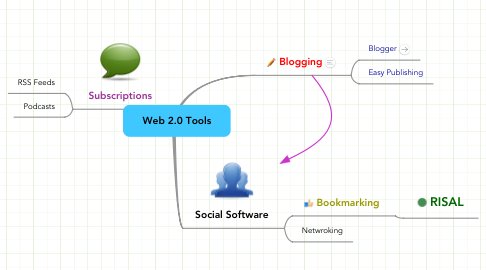 Mind Map: Web 2.0 Tools