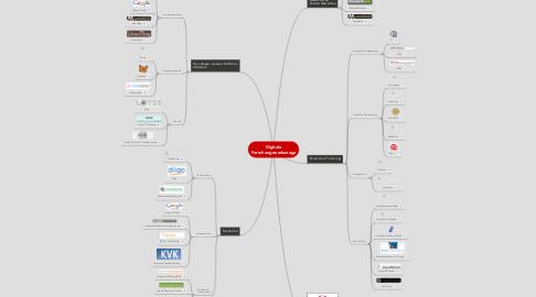 Mind Map: Digitale Forschungswerkzeuge
