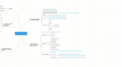 Mind Map: UT01 - Coneguem les màquines elèctriques i els seus riscos!