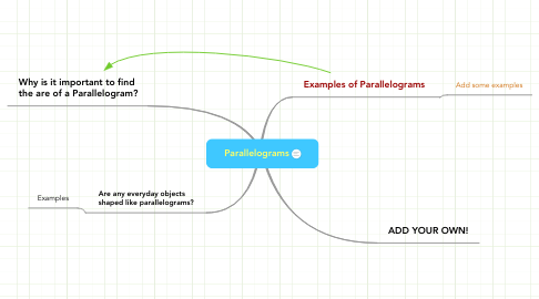 Mind Map: Parallelograms