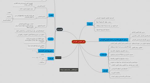 Mind Map: علم النفس الجنائي