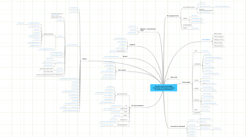 Mind Map: Innovatie organisaties België: aanspreekpunt/vertegenwoordiging van groep personen/bedrijven