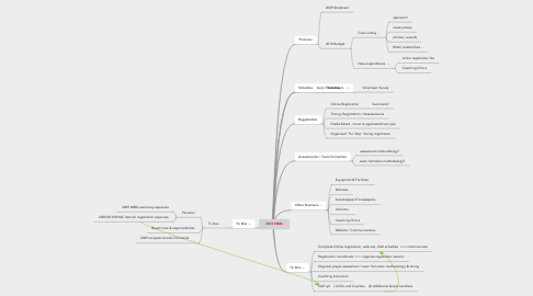 Mind Map: 2010 NBBL