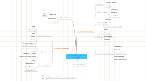 Mind Map: Geprüfter Betriebswirt/In IHKin 26 Tagen