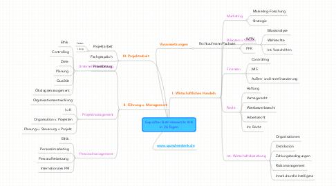 Mind Map: Geprüfter Betriebswirt/In IHK in 26 Tagen