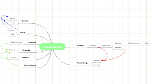 Mind Map: Biodiversidade