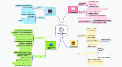Mind Map: CURSO DE SIMBALOO EDU