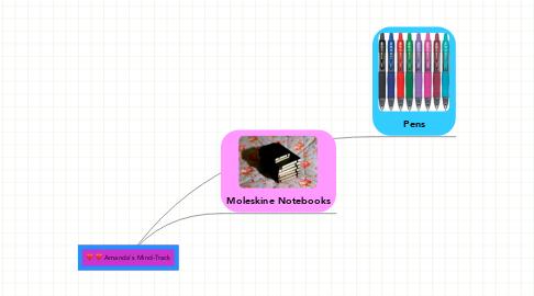 Mind Map: Amanda's Mind-Track
